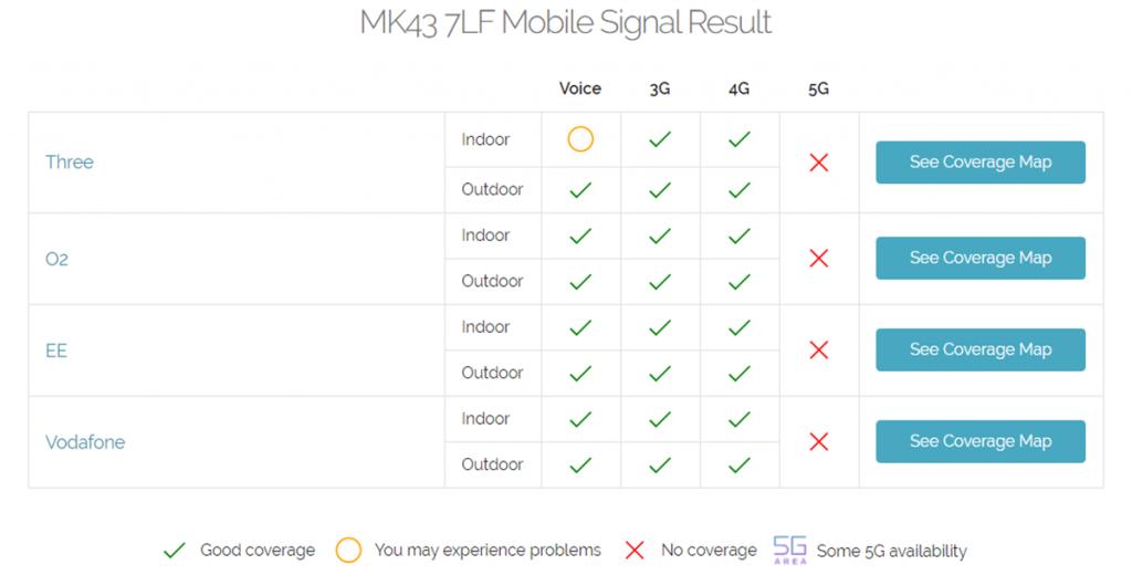 Northey Farm Mobile Phone Signal